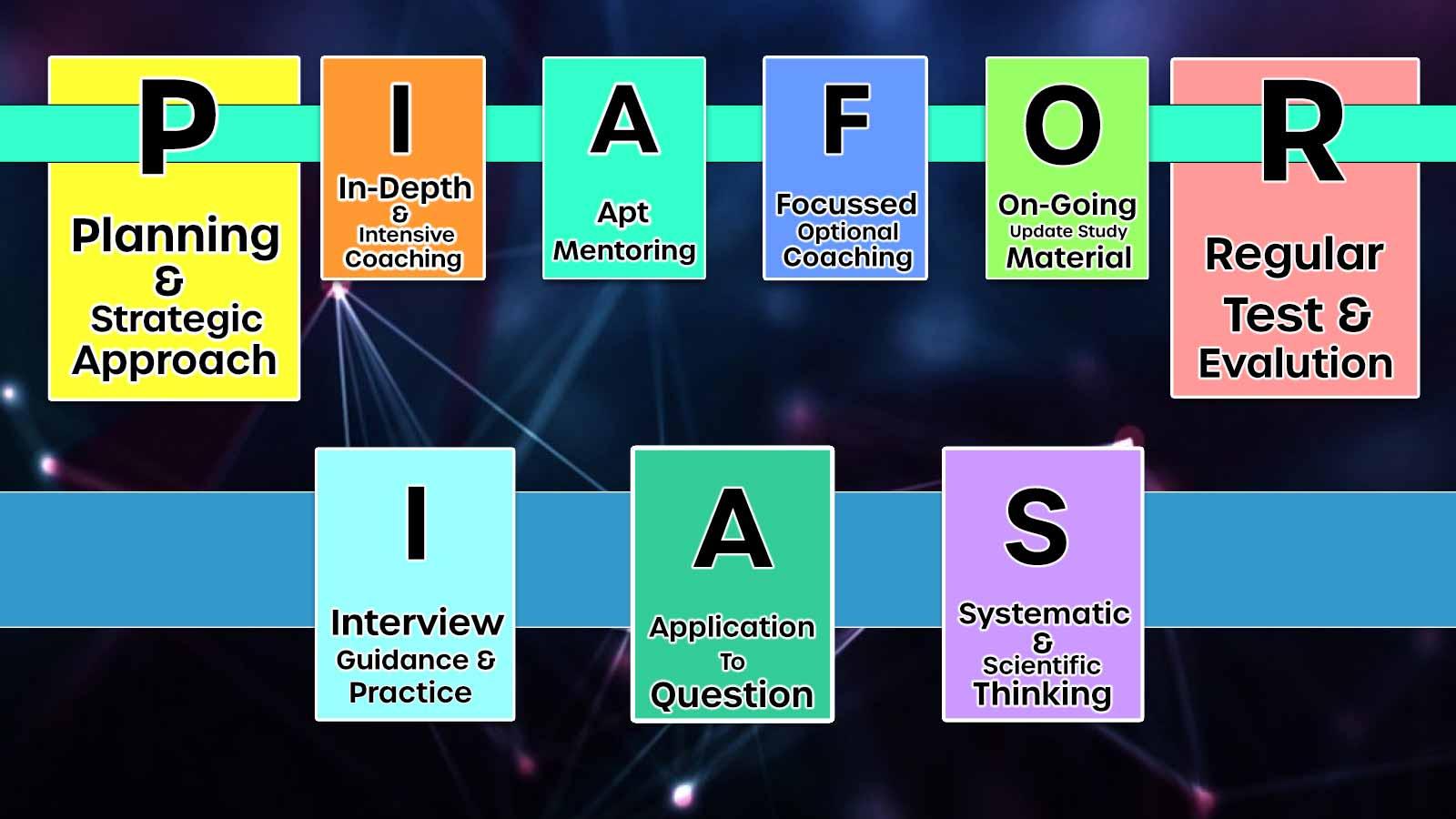 IAS coaching Bangalore