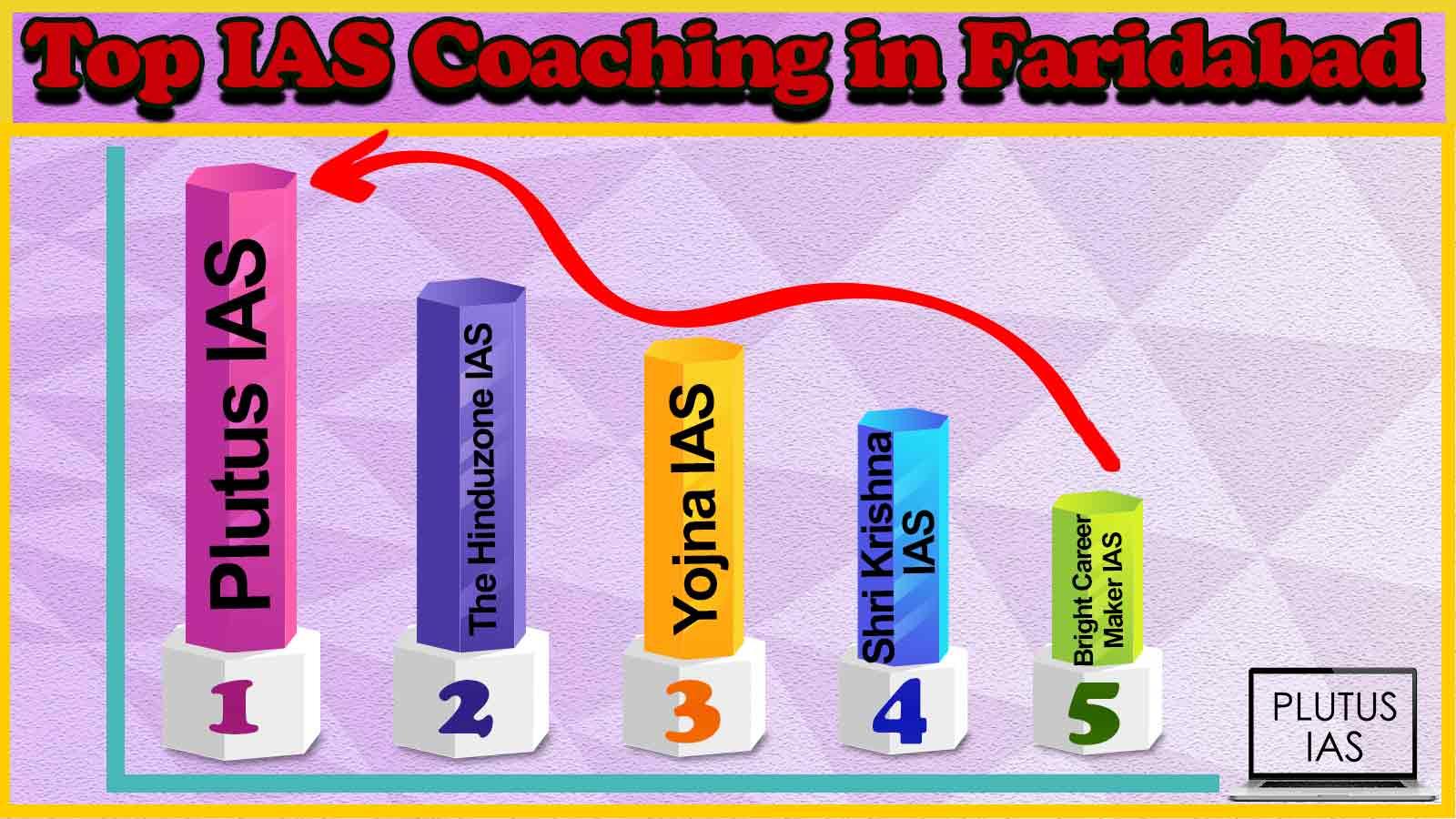 Top 10 IAS Coaching in Faridabad