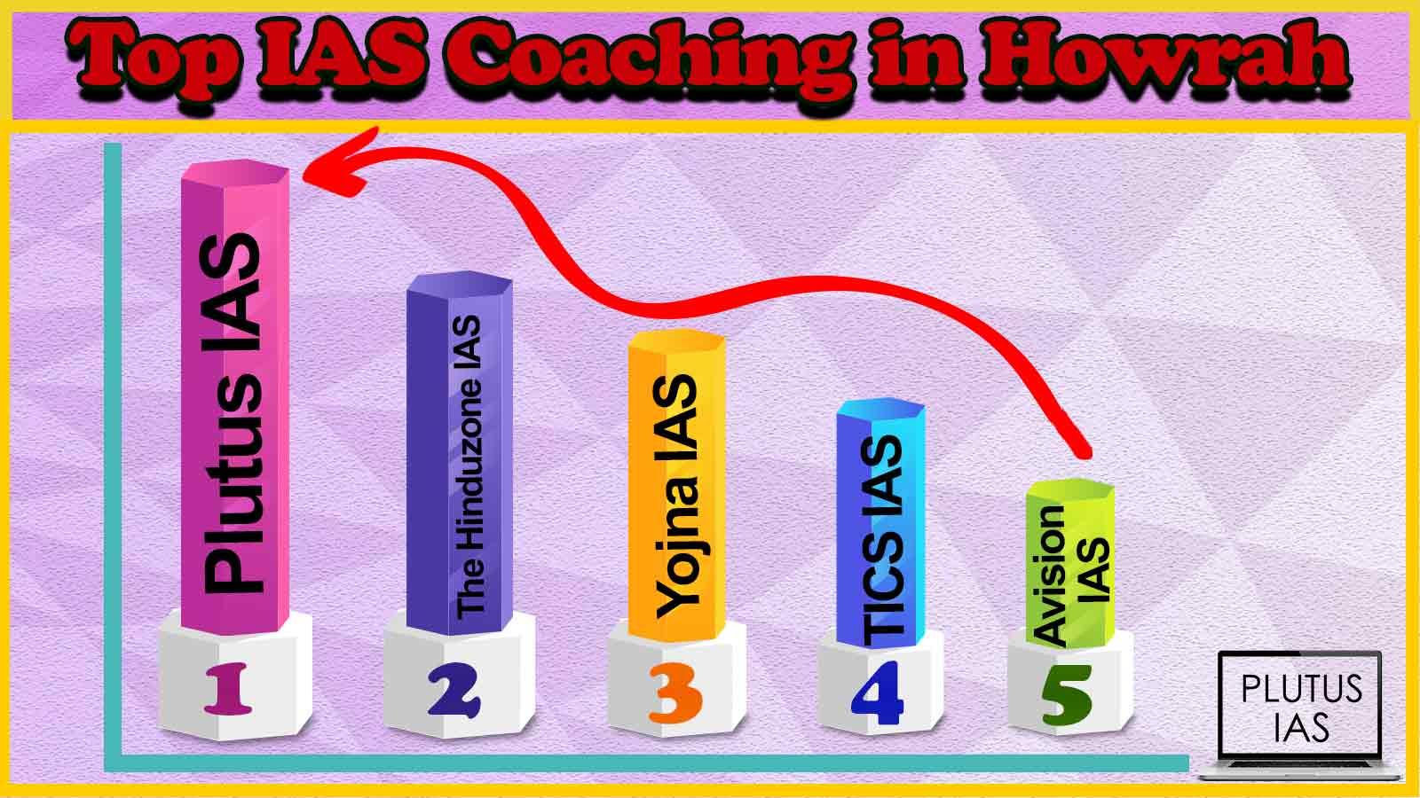 Best 10 IAS Coaching Howrah