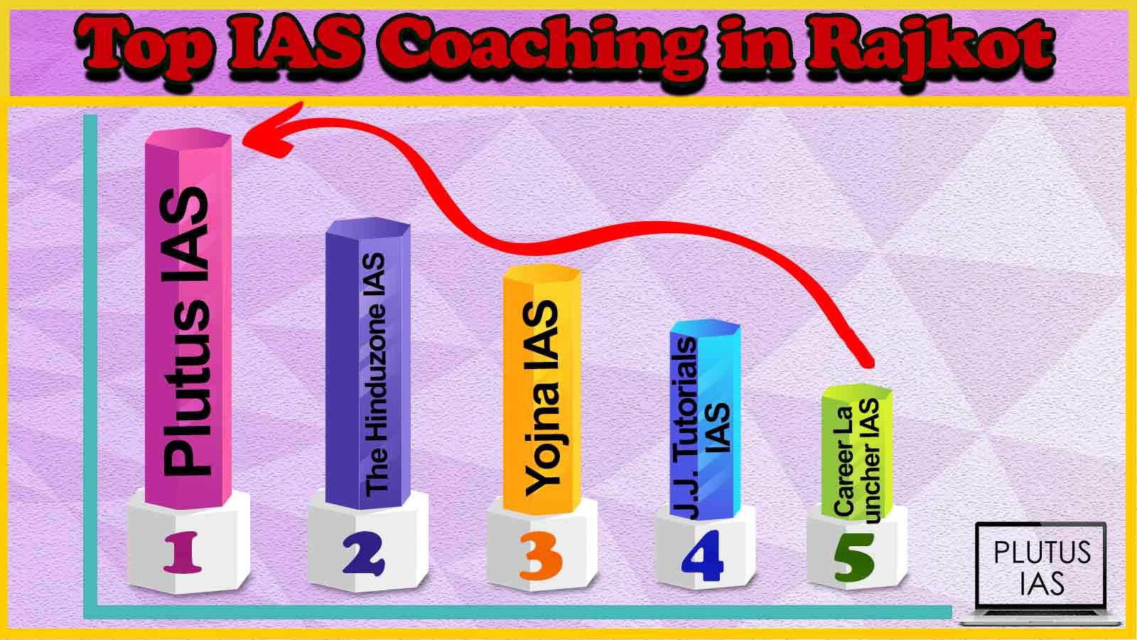 Best 10 IAS Coaching Rajkot