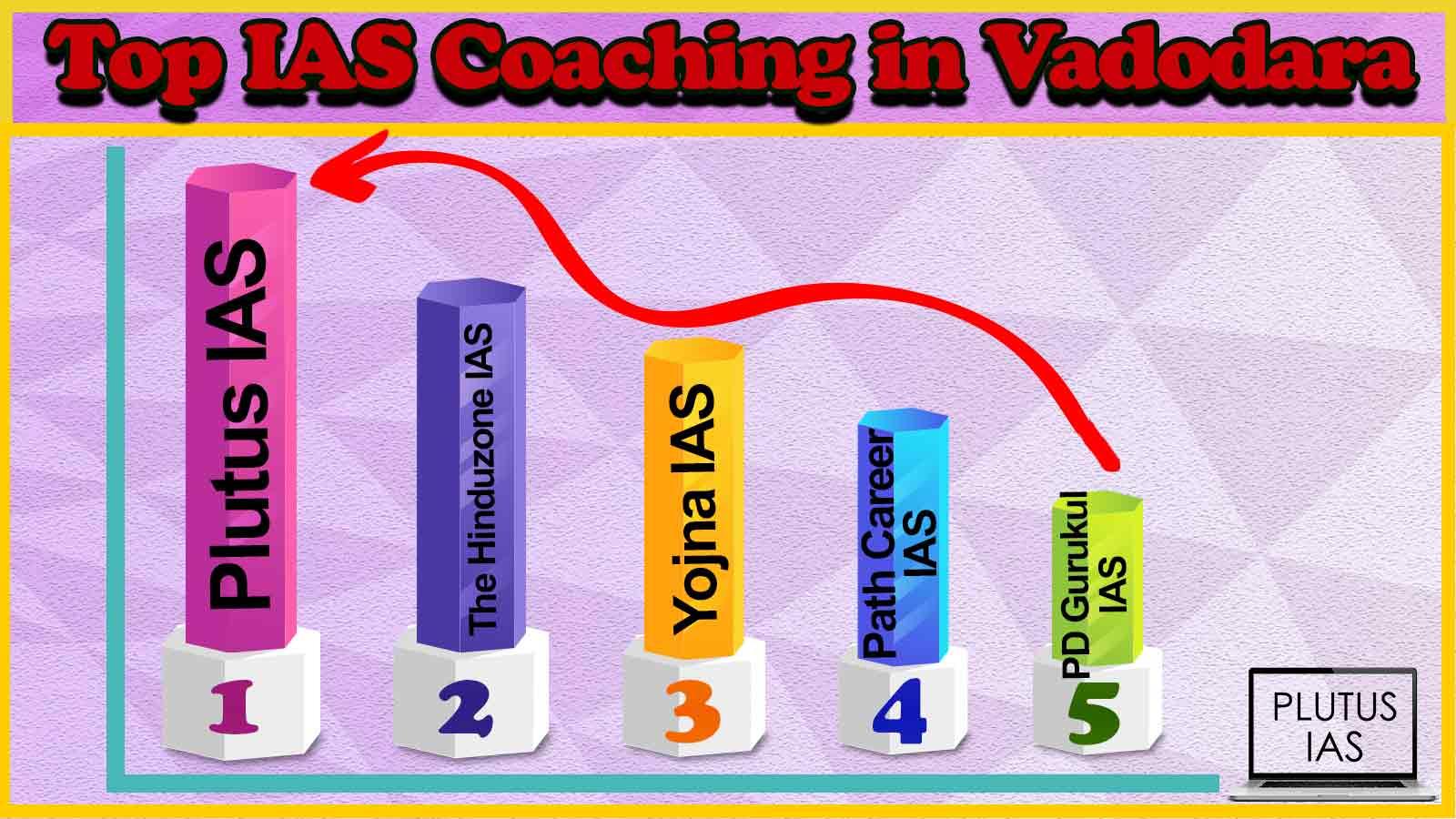Top 10 IAS Coaching in Vadodara
