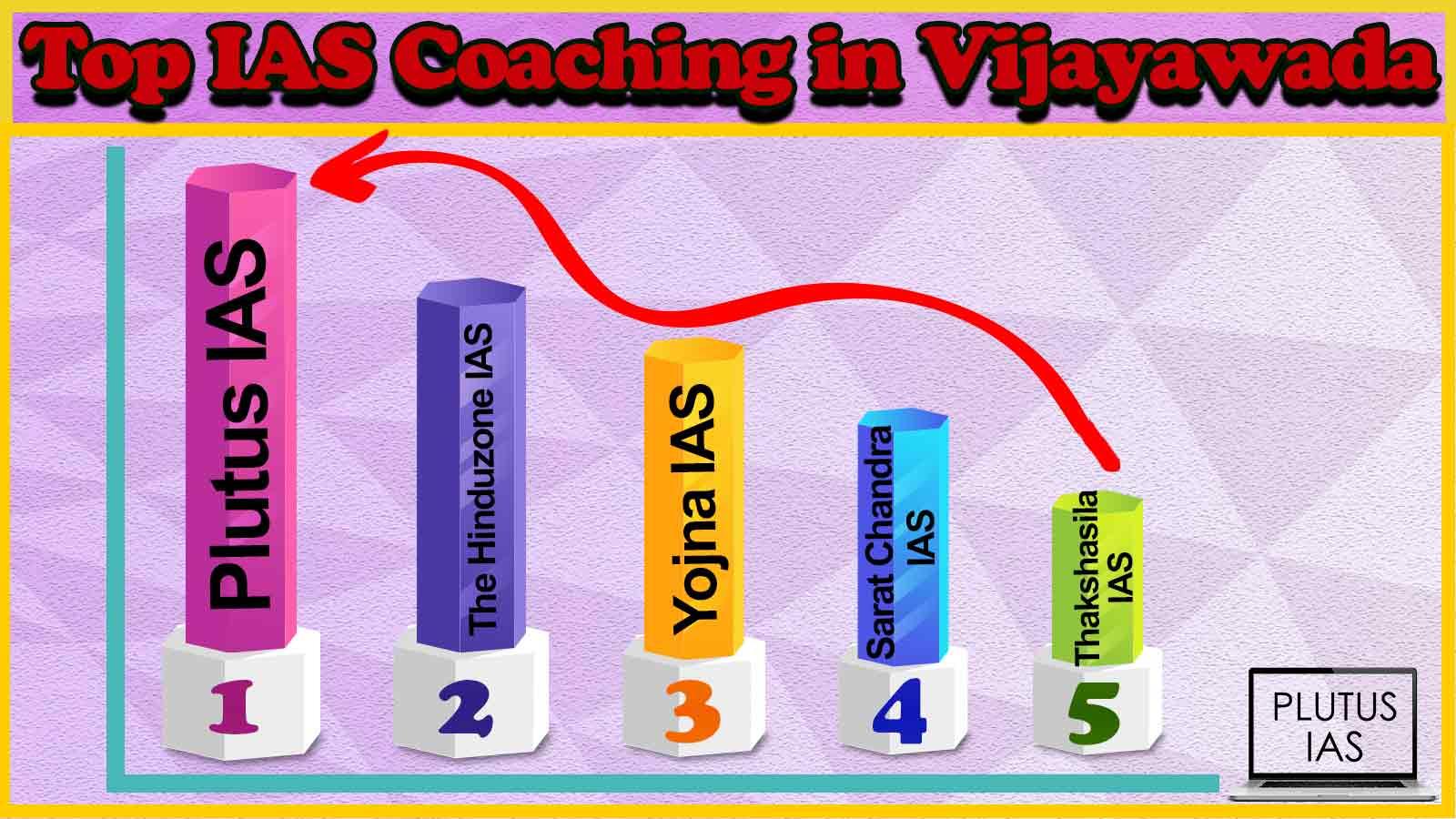 Best 10 IAS Coaching in Vijayawada