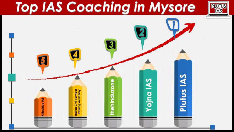 Top 10 IAS Coaching in Mysore