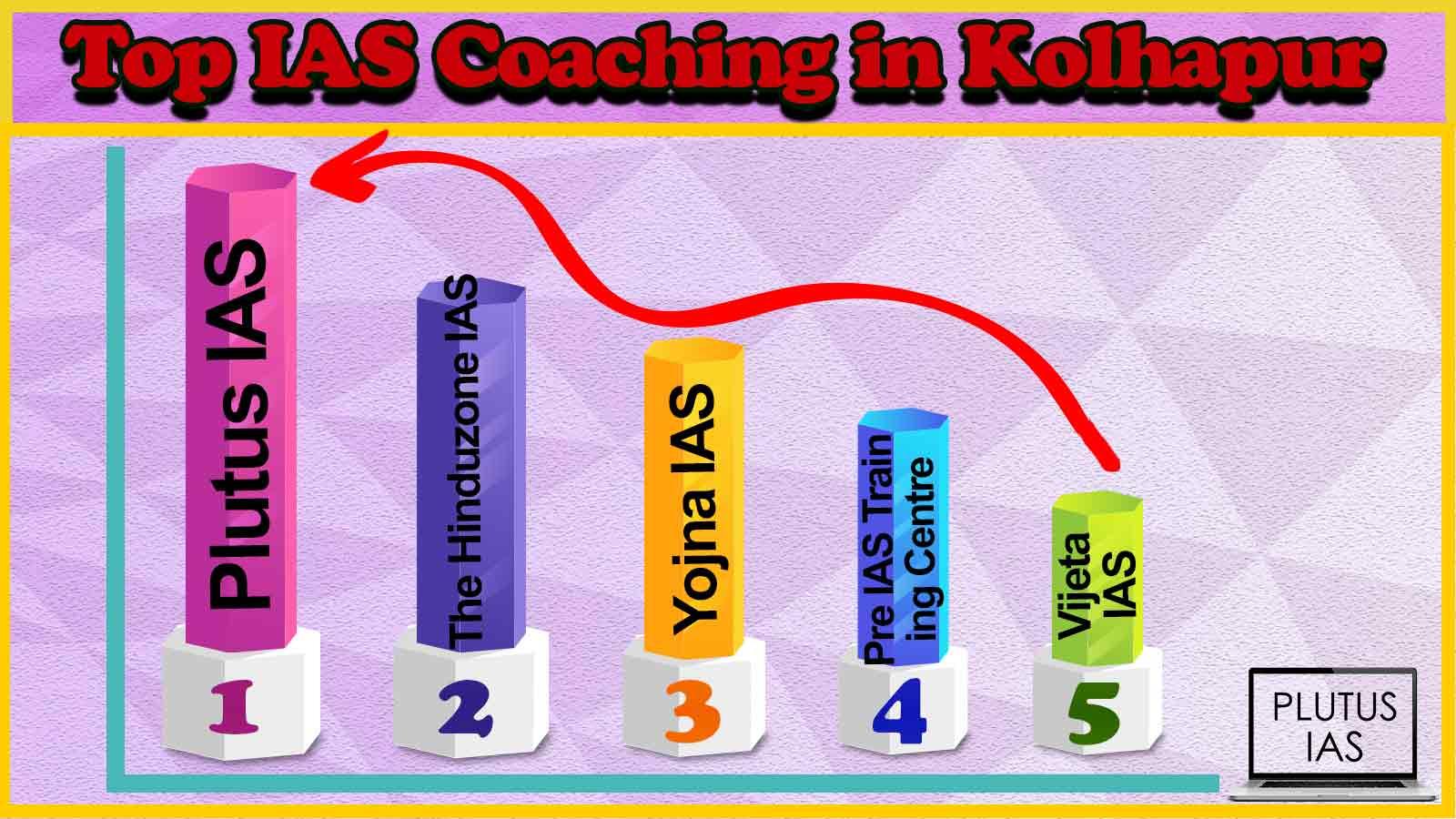 Best 10 IAS Coaching in Kolhapur