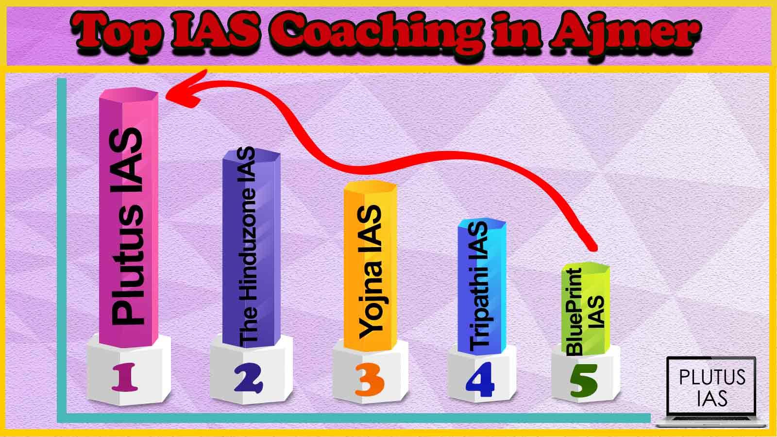 Best 10 IAS Coaching in Ajmer