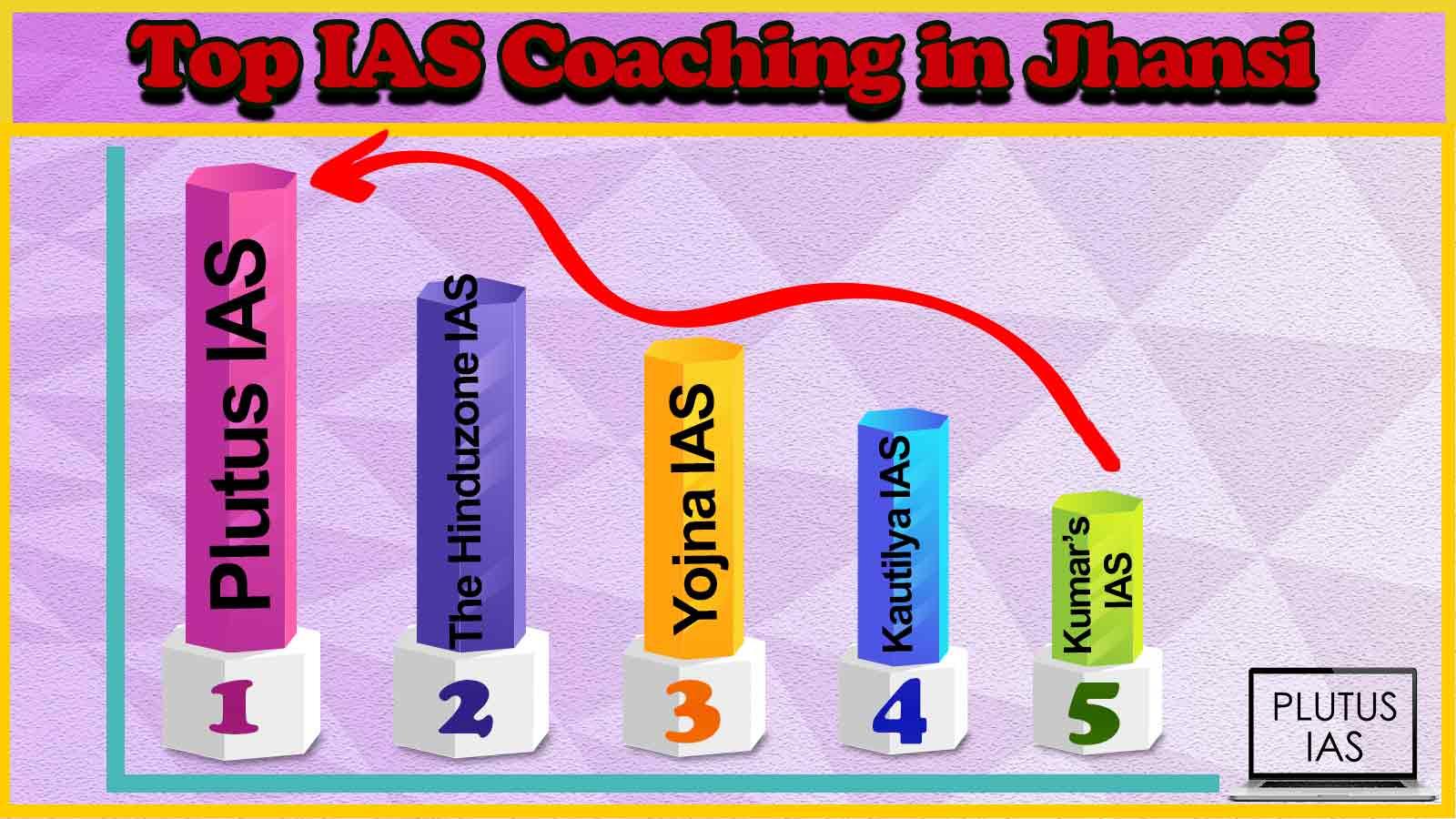 Best 10 IAS Coaching in Jhansi