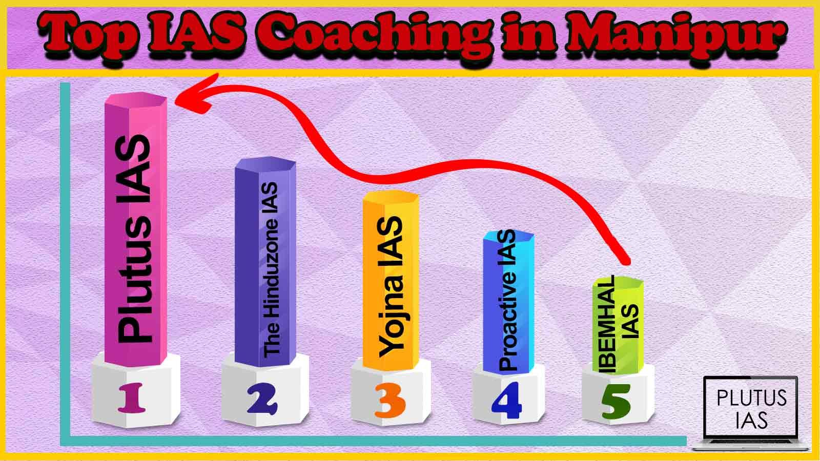 Top 10 IAS Coaching in Manipur