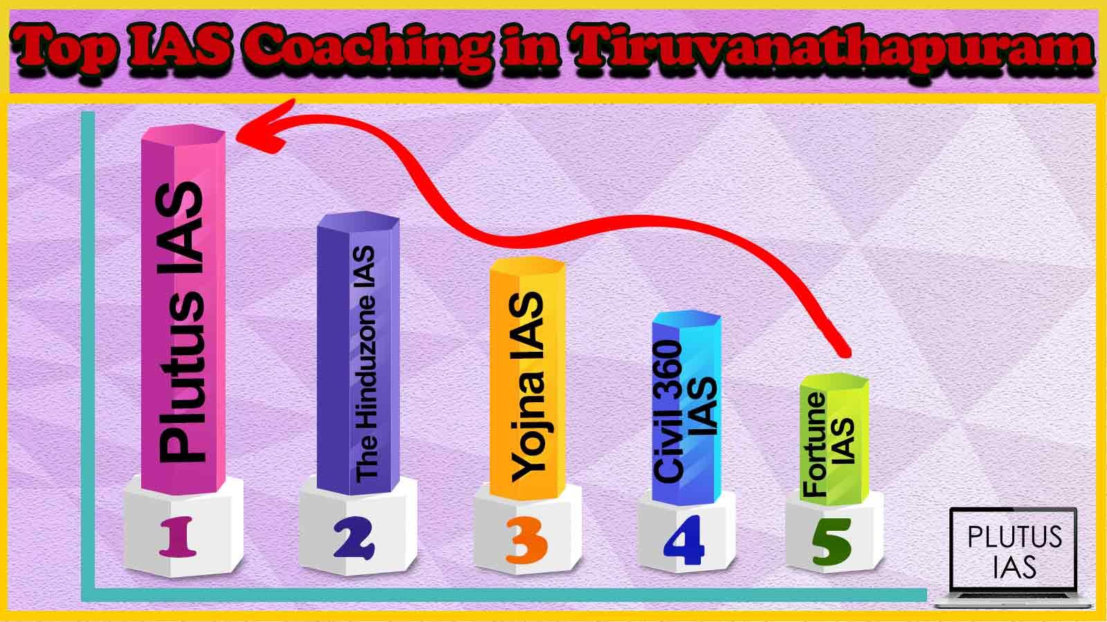 Top 10 IAS Coaching in Thiruvananthapuram